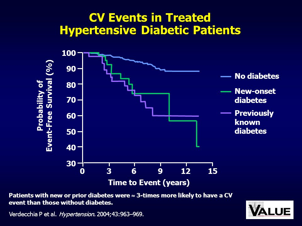 CV Events in Treated Hypertensive Diabetic Patients