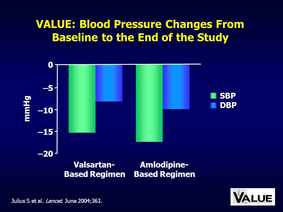 VALUE: Blood Pressure Changes From Baseline to the End of the Study