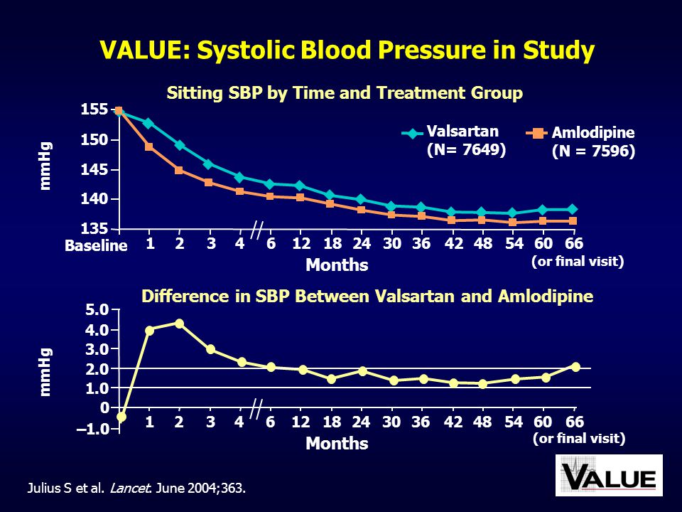VALUE: Systolic Blood Pressure in Study