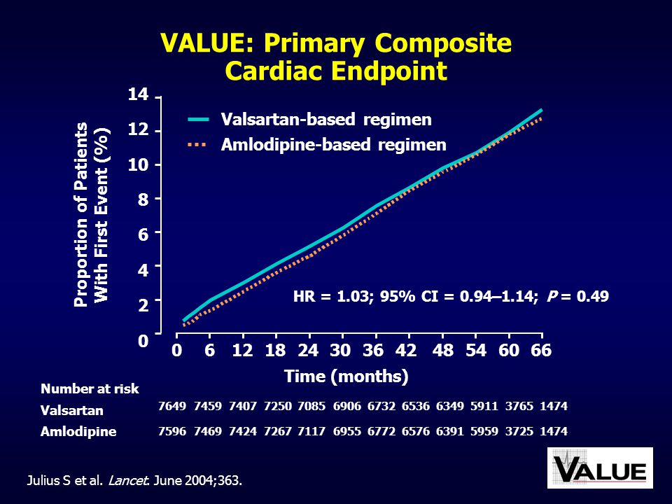 VALUE: Primary Composite Cardiac Endpoint