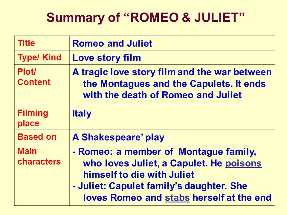 analysis of major characters in romeo Main character growth romeo has to start acting like the man that juliet is certain he can be  you've reached the hub for any and all dramatica analysis of.