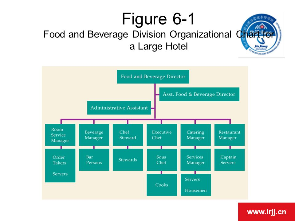 organization chart for food and beverages: Chapter 6 food and beverage operations ppt video online download