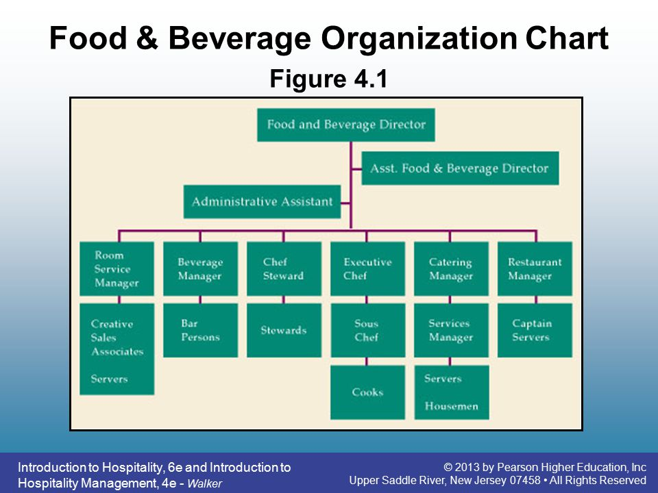brief history of food and beverage in organizational Food & beverage the food and beverage department is responsible for all of the dining rooms, restaurants, bars, kitchen, clean up services, etc here we basically divide f/b department into two parts: kitchen and restaurant kitchen department is responsible for food preparation including main food, dessert, side food, and beverage.