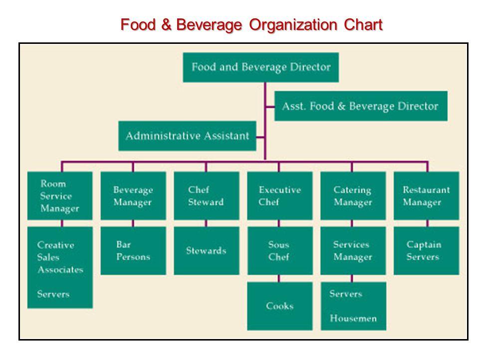 food and beverage department organizational chart: Organizational chart of food and beverage division