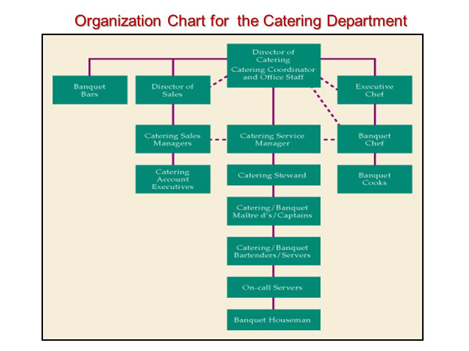 Food And Beverage Operations Ppt Download