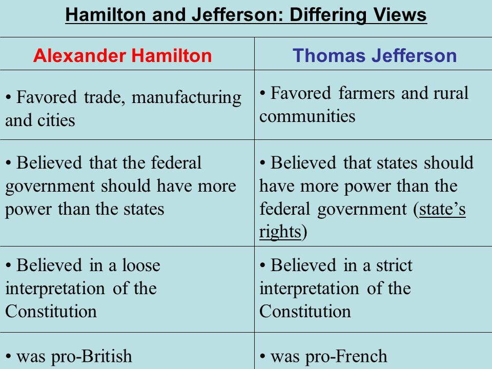 the differing views between the federalists and anti federalists in america Facts about famous federalists for kids, children, homework and schools  but  the politicians had wildly different ideas about the government of the new nation   confusion between the federalists, anti-federalists and federalism there is.