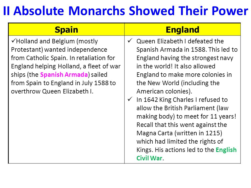 II Absolute Monarchs Showed Their Power