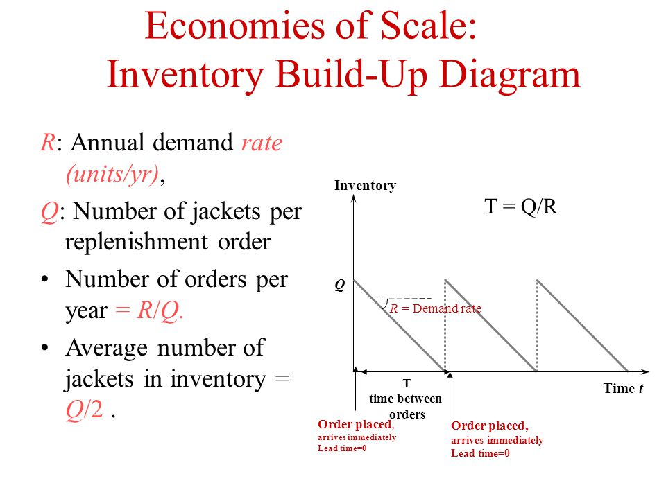 inventory build up diagram A business inventory is a valuable part of a company and does count as an asset in a business's total net worth using inventory charts to manage the items within the company's inventory .
