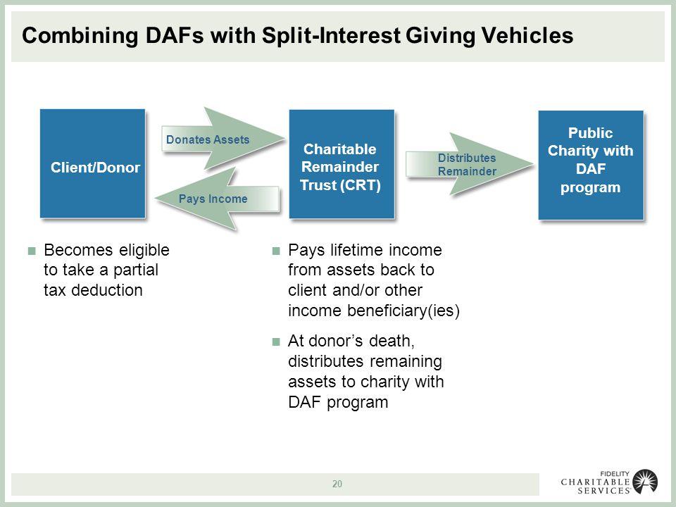 Fidelity Charitable Gift Trust Login Gift Ftempo
