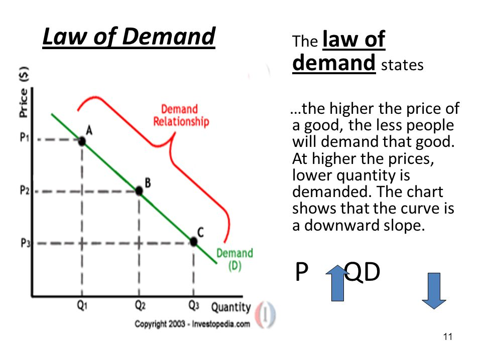 explain demand and law of demand Advertisements: here are your useful notes on demand and law of demand we shall study the law of demand and in the next the elasticity of demand but before we.