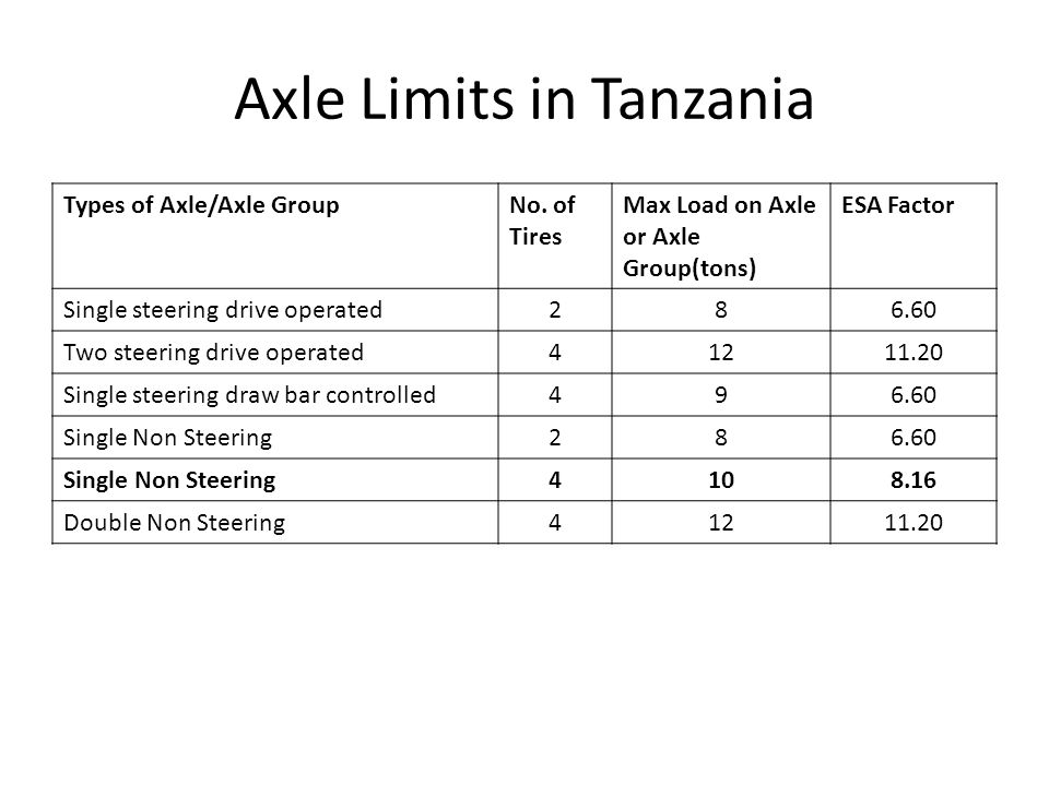 Axle Weight Limits : Axle load control in tanzania regulations and operations