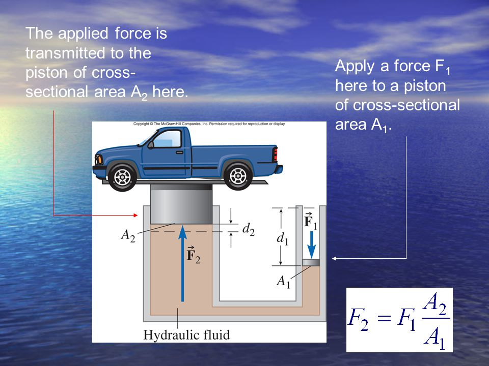 The applied force is transmitted to the piston of cross-sectional area A2 here.