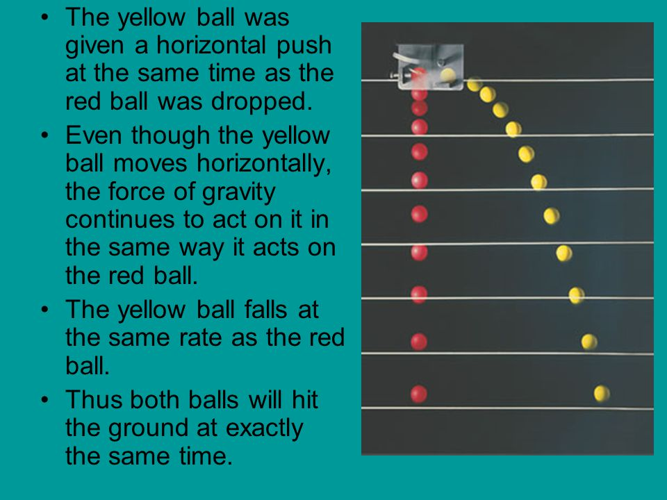 The yellow ball was given a horizontal push at the same time as the red ball was dropped.