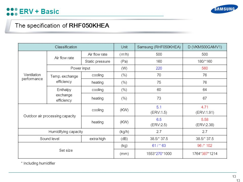 ERV + Basic The specification of RHF050KHEA Classification Unit