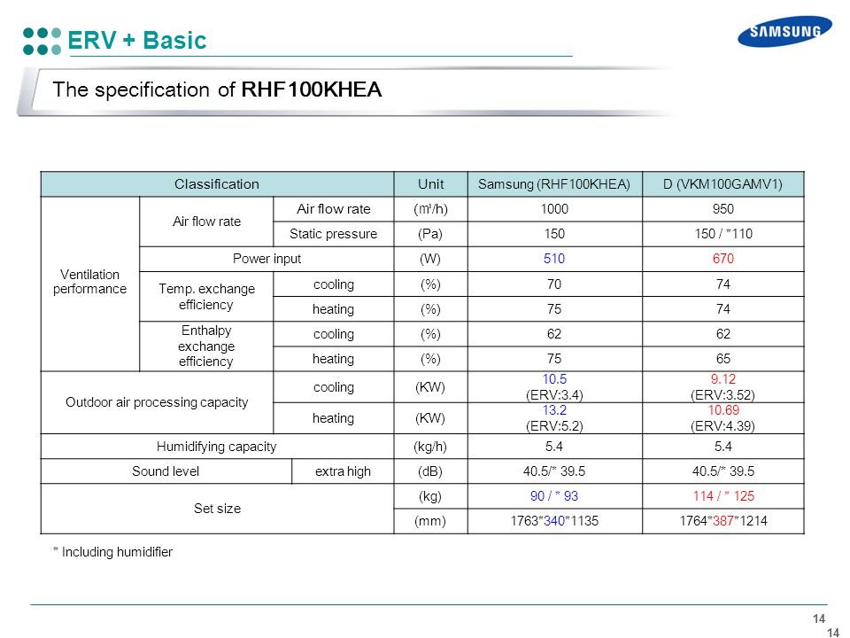ERV + Basic The specification of RHF100KHEA Classification Unit (㎥/h)