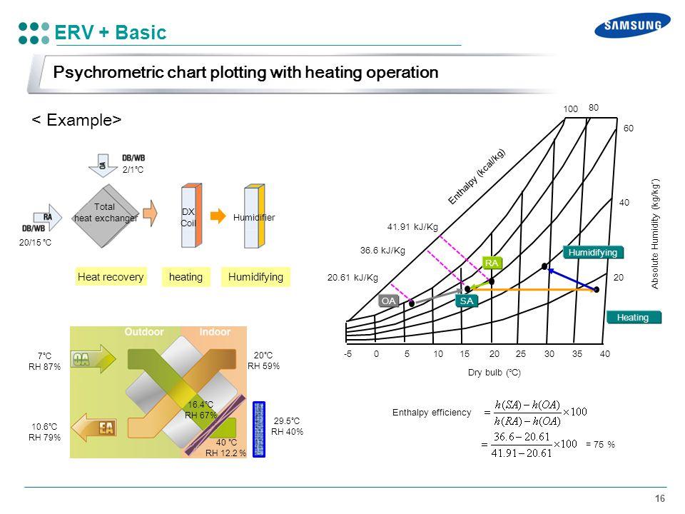 ERV + Basic Psychrometric chart plotting with heating operation
