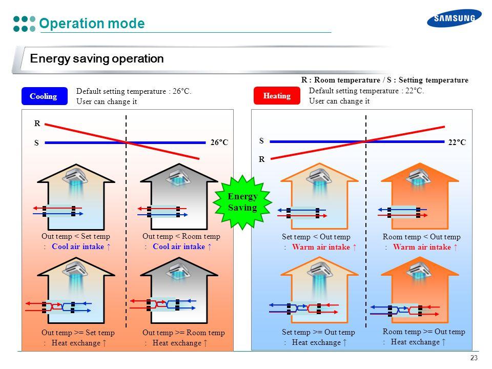 Operation mode Energy saving operation Energy Saving