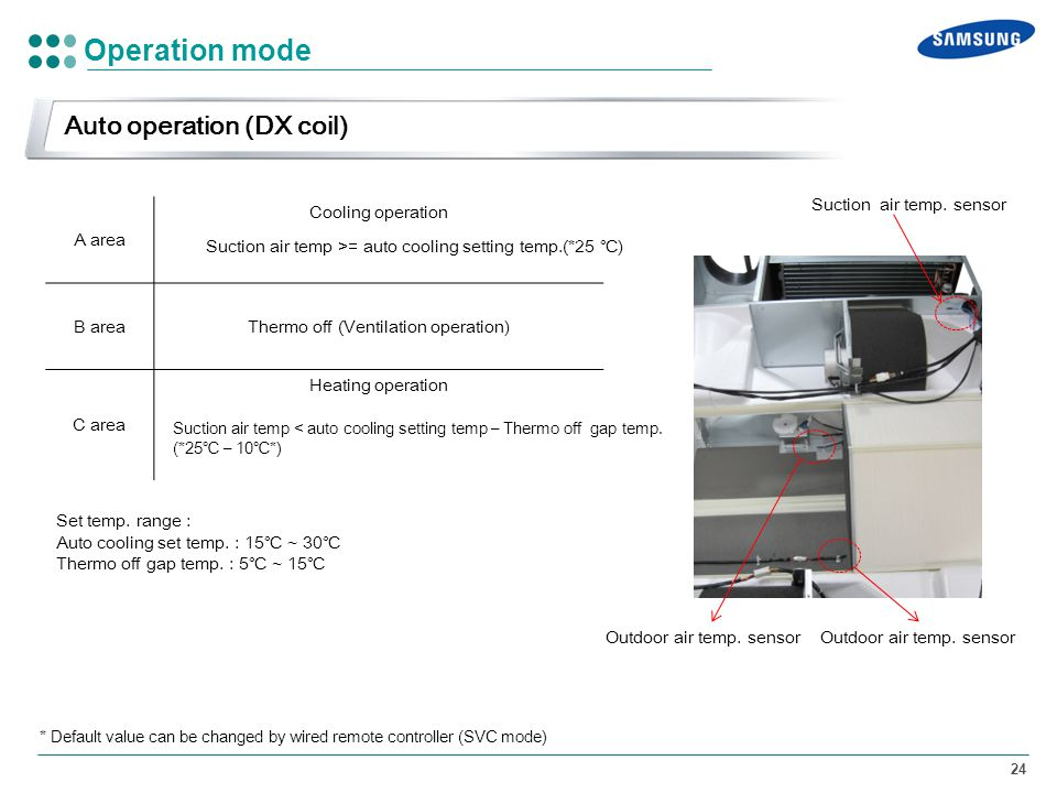 Thermo off (Ventilation operation)