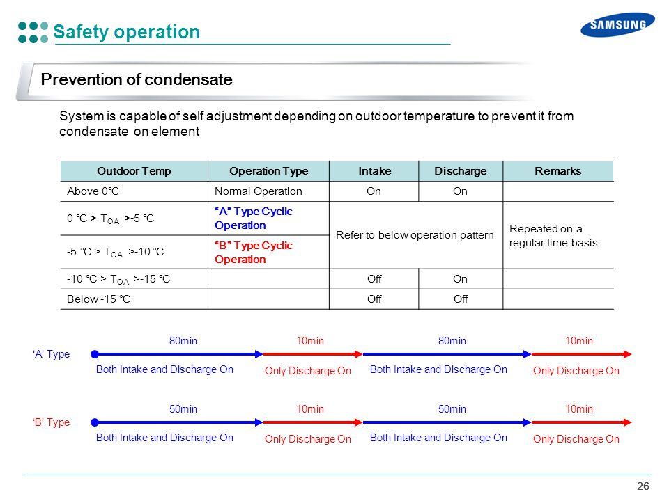 Safety operation Prevention of condensate