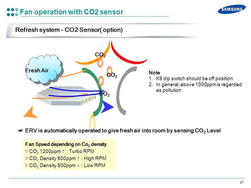 Fan operation with CO2 sensor