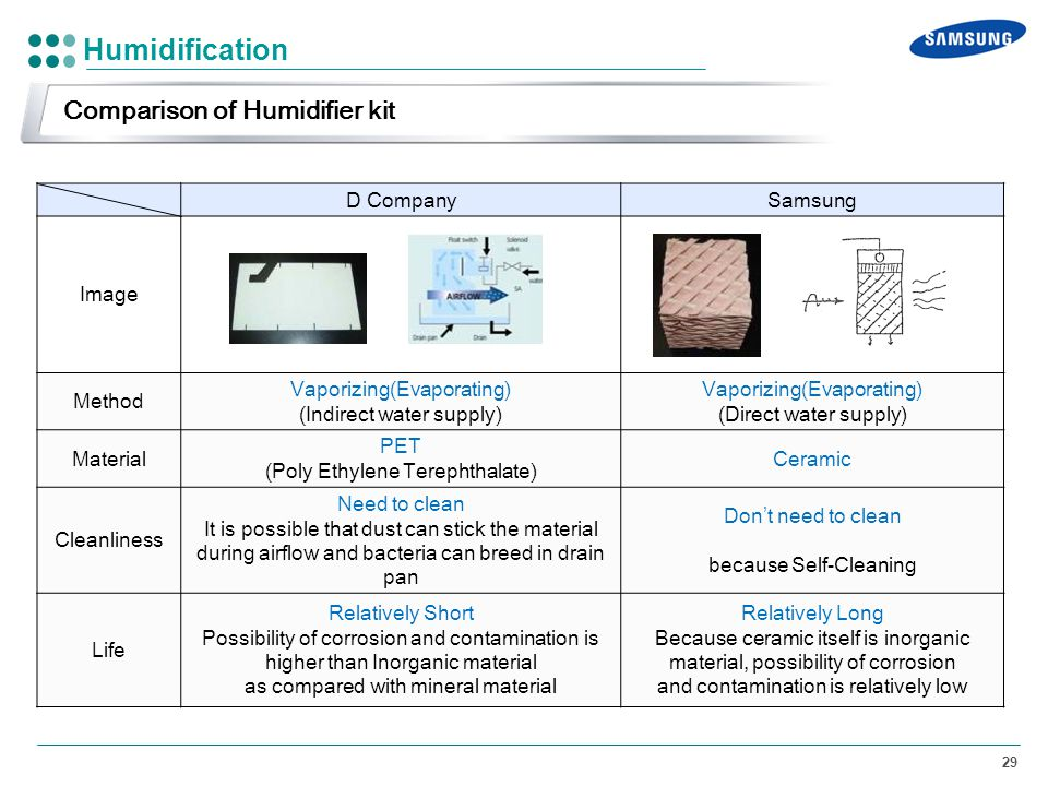 Humidification Comparison of Humidifier kit D Company Samsung Image