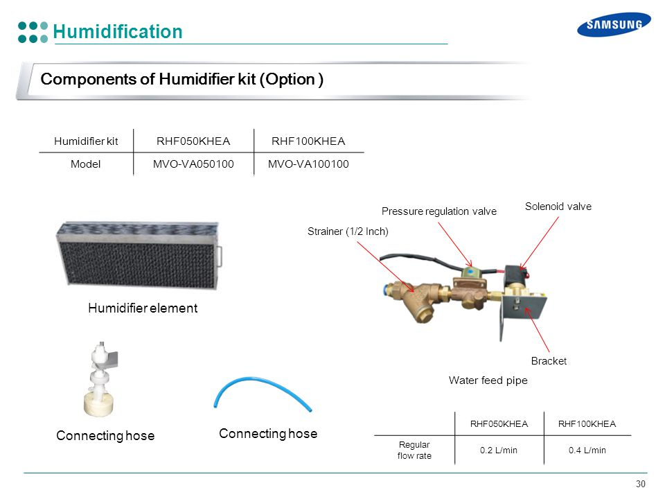Humidification Components of Humidifier kit (Option )
