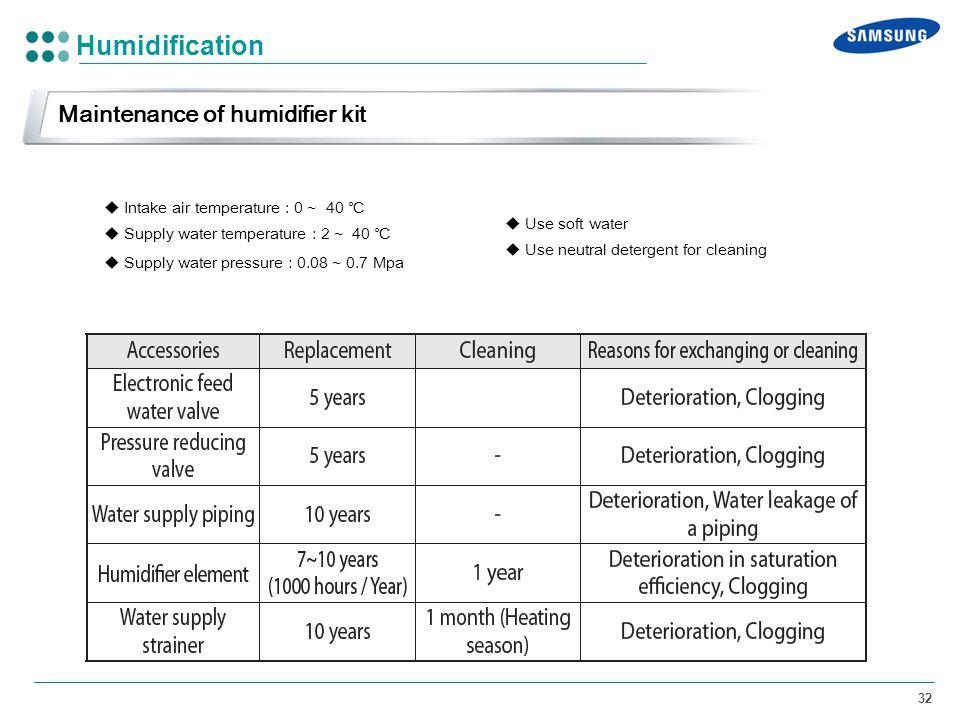 Humidification Maintenance of humidifier kit