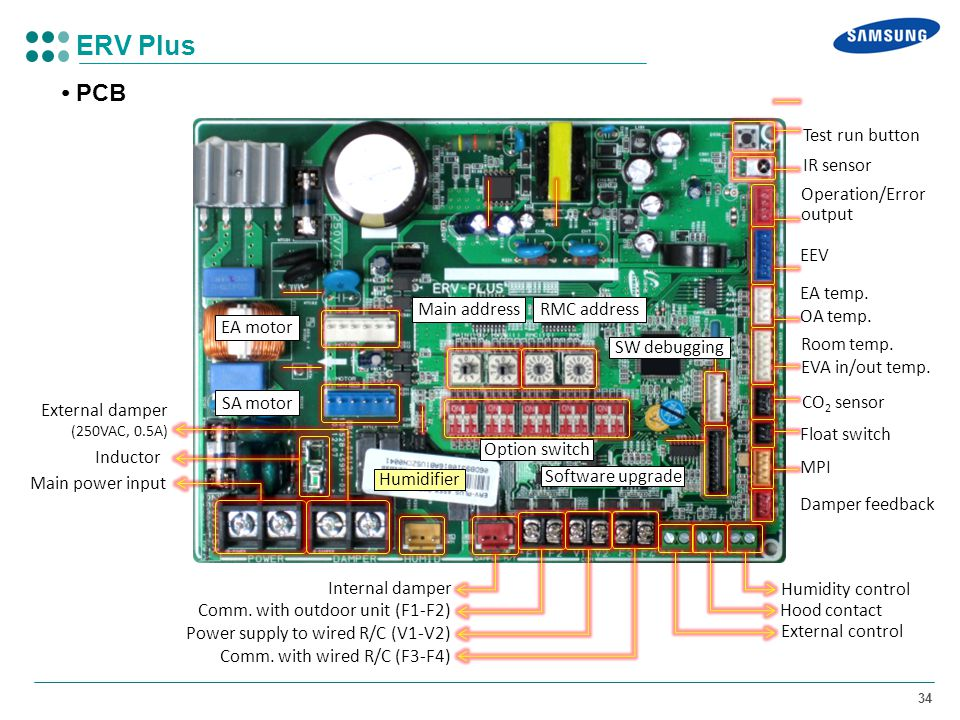 ERV Plus • PCB Test run button IR sensor Operation/Error output EEV