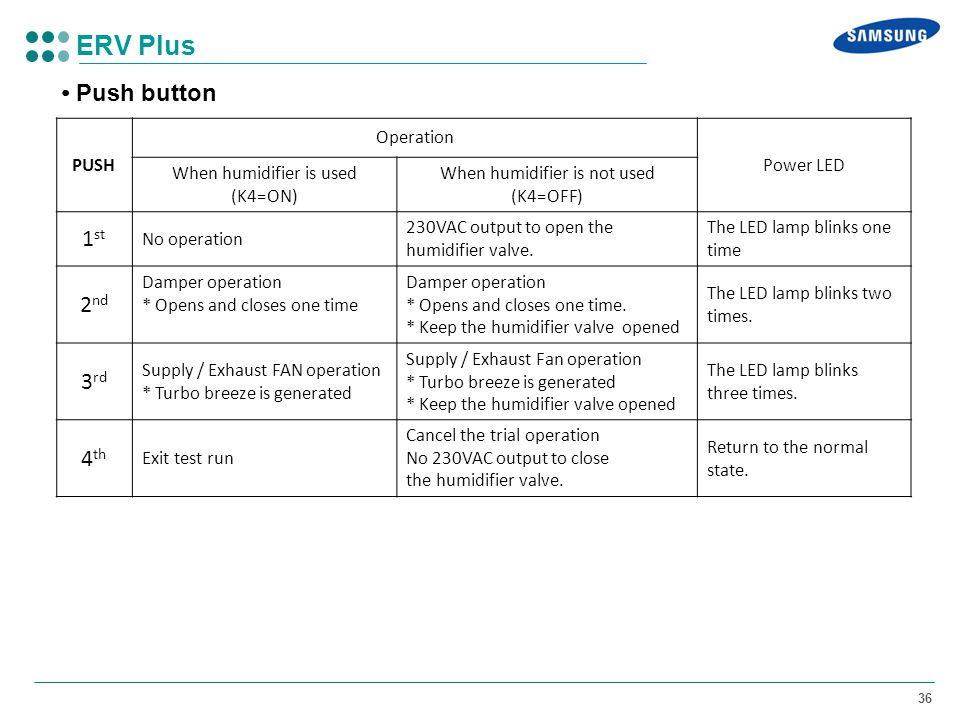 ERV Plus • Push button 1st 2nd 3rd 4th PUSH Operation Power LED
