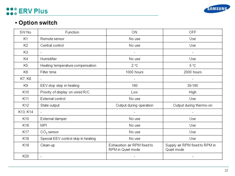 ERV Plus • Option switch SW No. Function ON OFF K1 Remote sensor