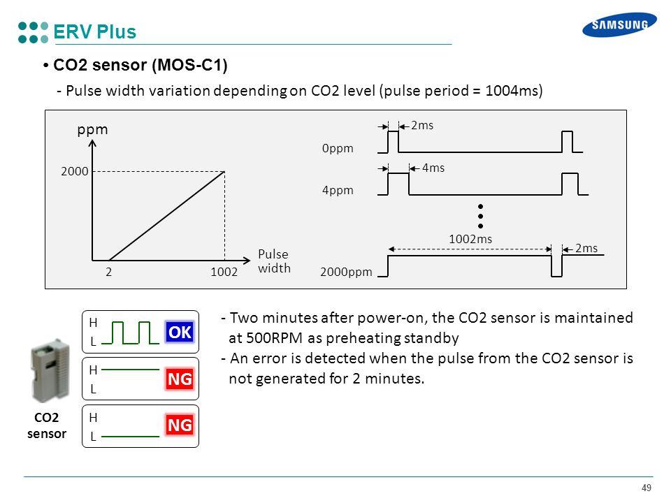 ERV Plus OK NG NG • CO2 sensor (MOS-C1)