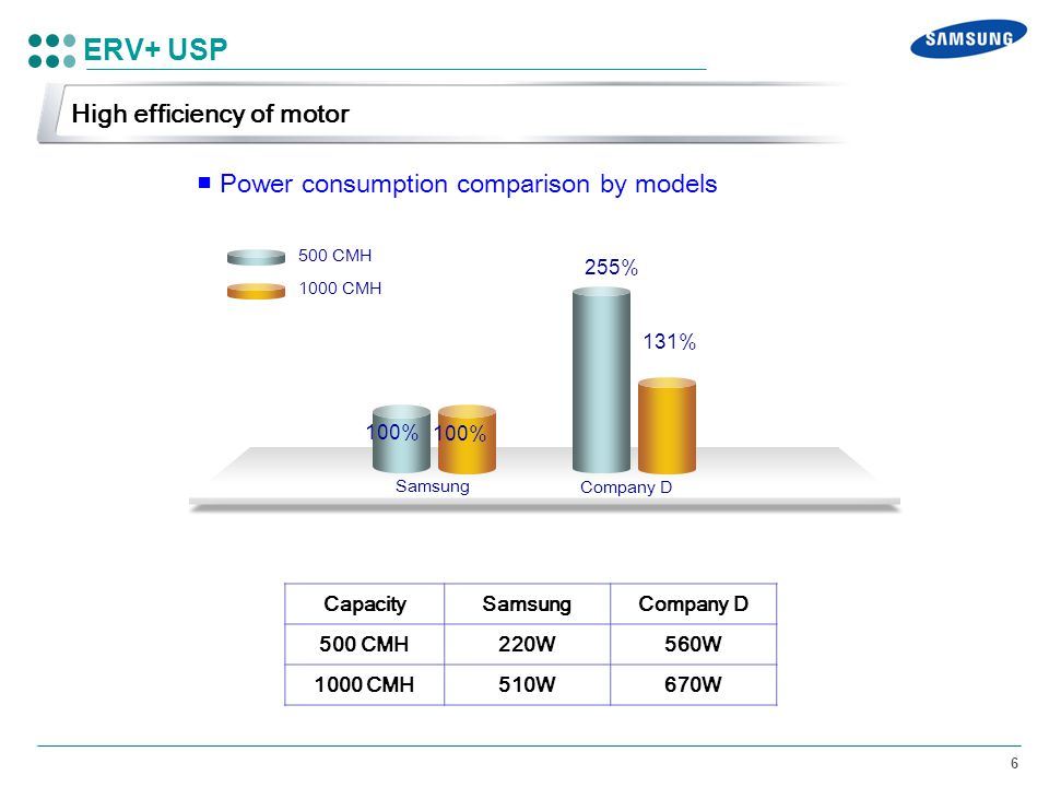 ERV+ USP High efficiency of motor