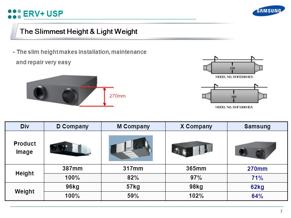 ERV+ USP The Slimmest Height & Light Weight