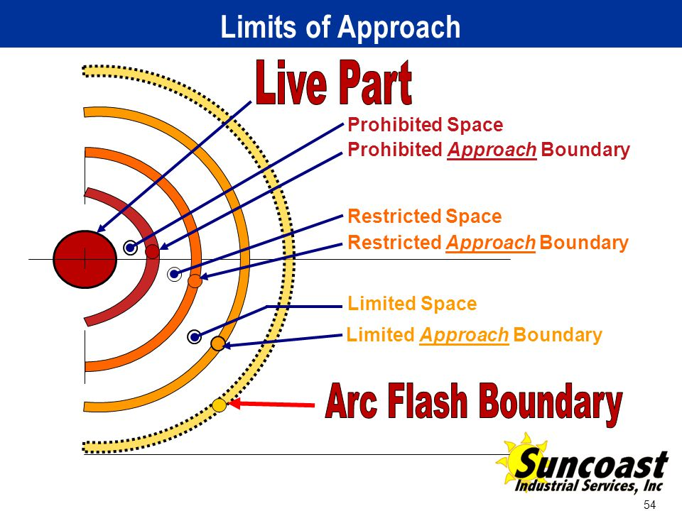 Applying the 2012 nfpa 70e arc flash standard ppt video for Arc flash boundary