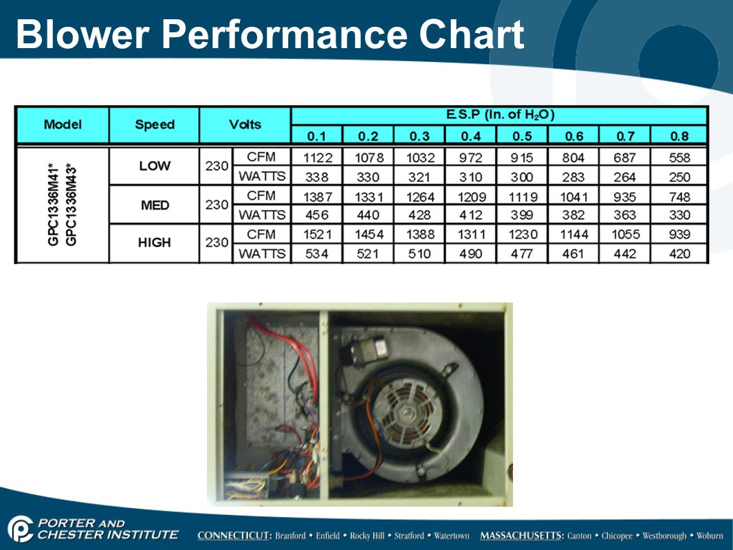 Blower Performance Chart