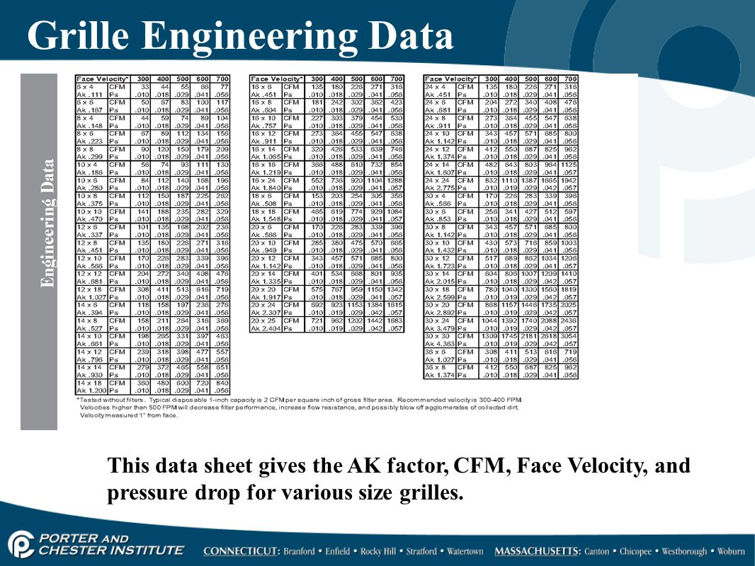 Grille Engineering Data