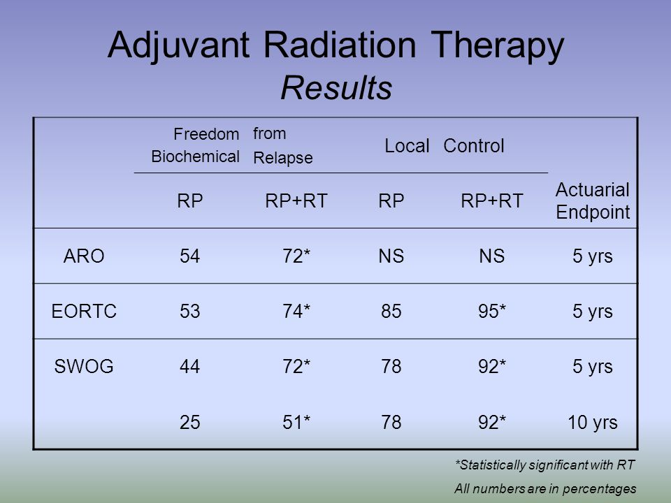 Adjuvant Radiation Therapy Results