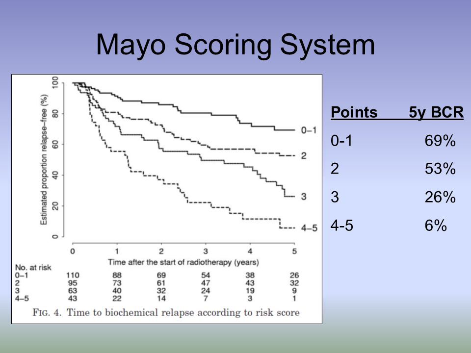 Mayo Scoring System Points 5y BCR % 2 53% 3 26% 4-5 6%