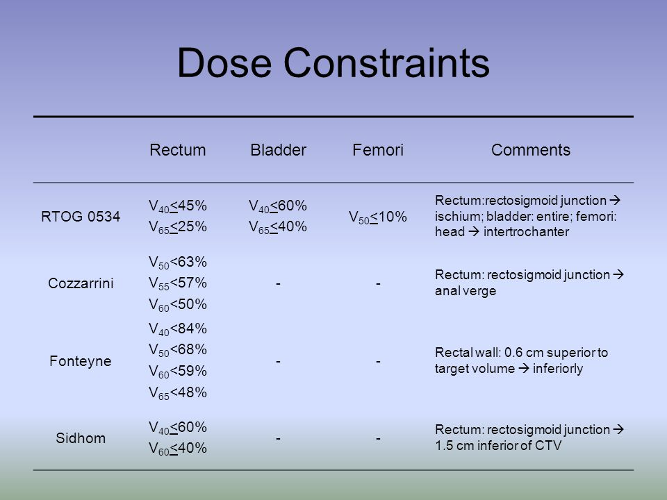 Dose Constraints Rectum Bladder Femori Comments RTOG 0534 V40<45%