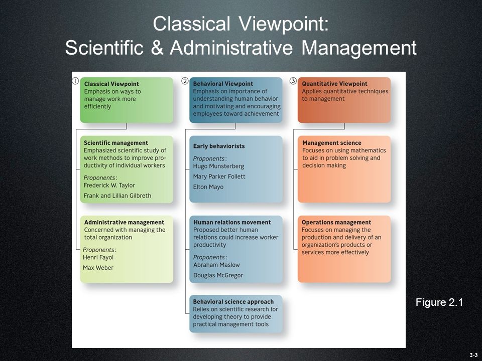 Classical Viewpoint: Scientific & Administrative Management