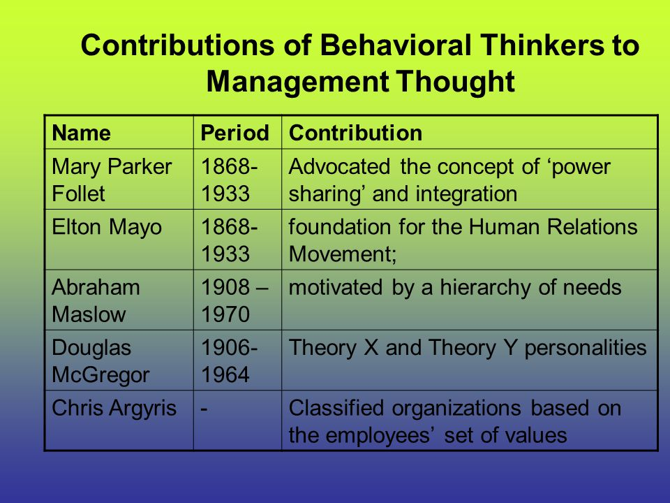 Contributions of Behavioral Thinkers to Management Thought
