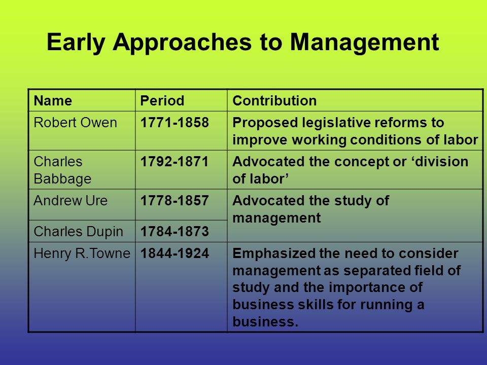 Early Approaches to Management