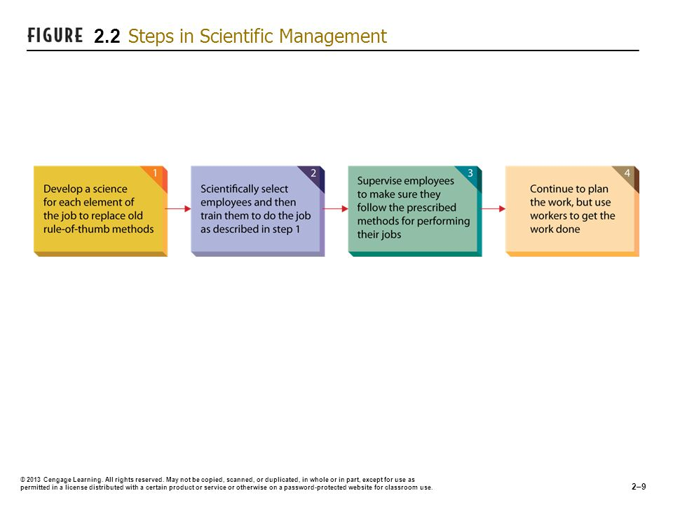 what is scientific management how might Scientific management is a theory of management that analyzes and synthesizes  workflows  scientific management may have exacerbated grievances among  workers about oppressive or greedy management it certainly strengthened.