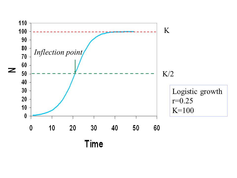 how to find the inflection point of a logistic function