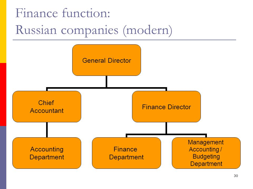 accounting and modern organizations Management control in modern organizations sljivic slavoljub8,  systems, not just those that are oriented to accounting-based performance measures.