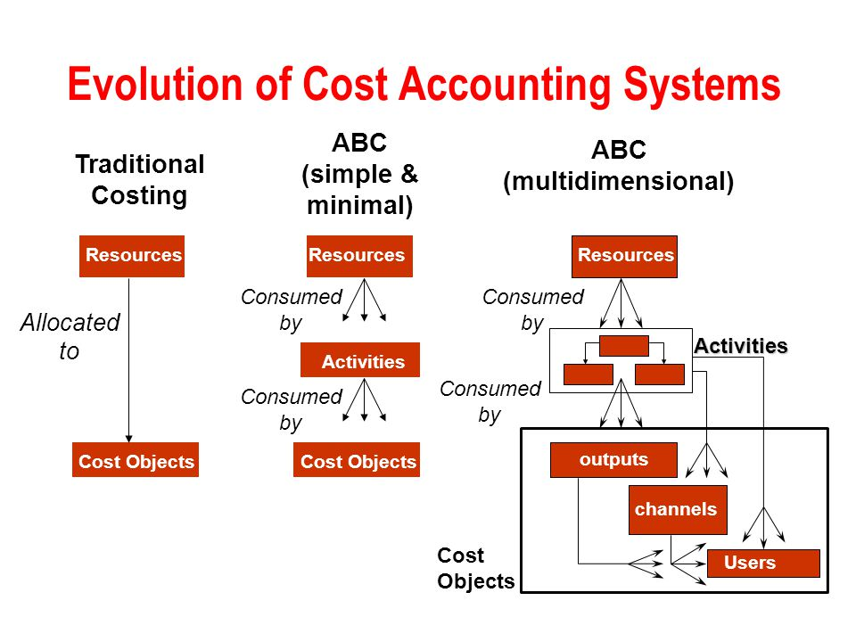 evolution of accounting Accounting is thousands of years old the earliest accounting records, which date back more than 7,000 years, were found among the ruins of ancient mesopotamia at the time, people used accounting techniques still used today in determining crop surplus or shortage.