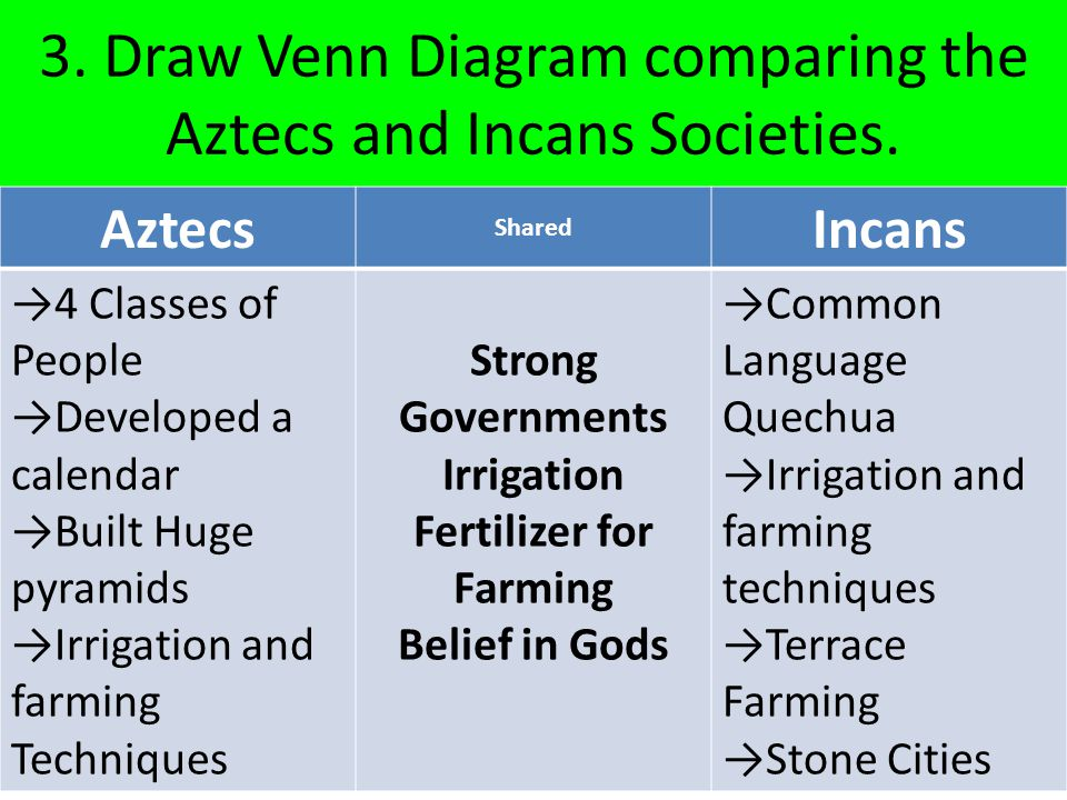 Life in the americas pages questions ppt video online download for Terrace farming diagram