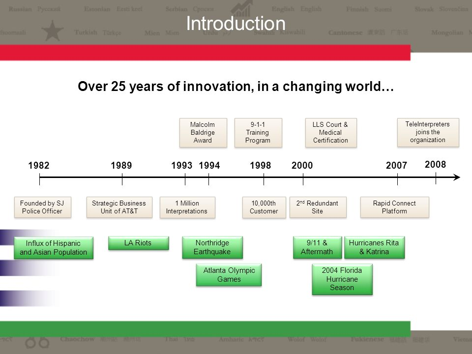 Over 25 years of innovation, in a changing world…