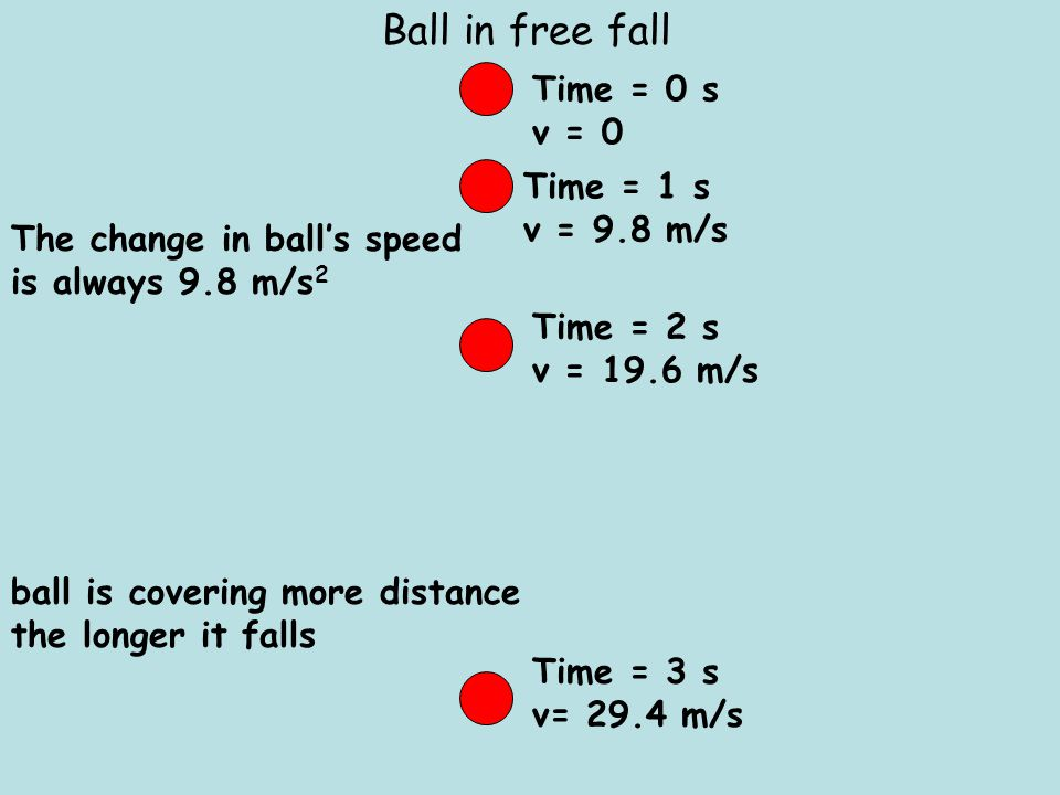 Ball in free fall Time = 0 s v = 0 Time = 1 s v = 9.8 m/s