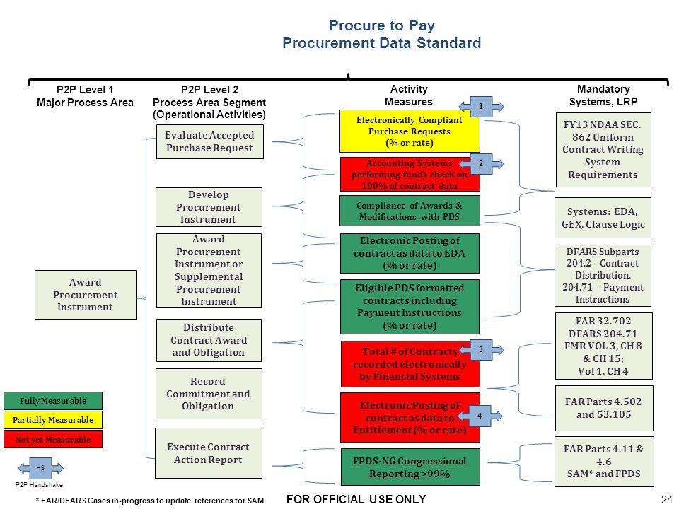 Procurment Data Acquisition Principles : Acquisition logistics functional business strategy ppt